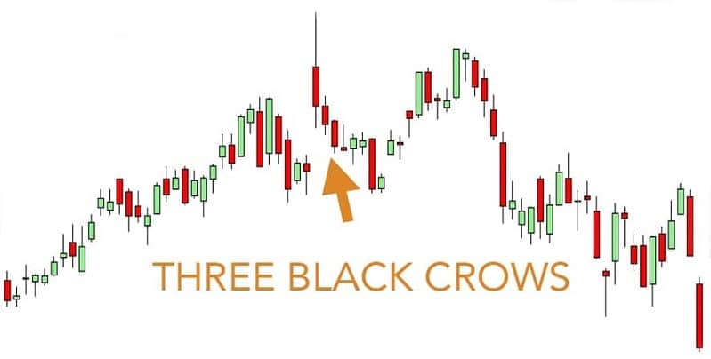 Three Black Crows Candlestick Pattern