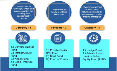 Alternative Investment Funds or AIF