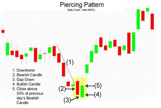 Piercing Line Candlestick Pattern