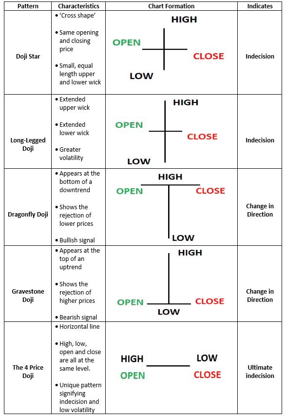 Types of Doji Candlestick Pattern - How to use Doji