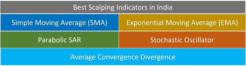 Scalping Indicators or Signals